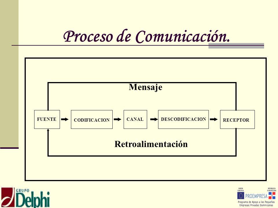 Proceso de Comunicación.