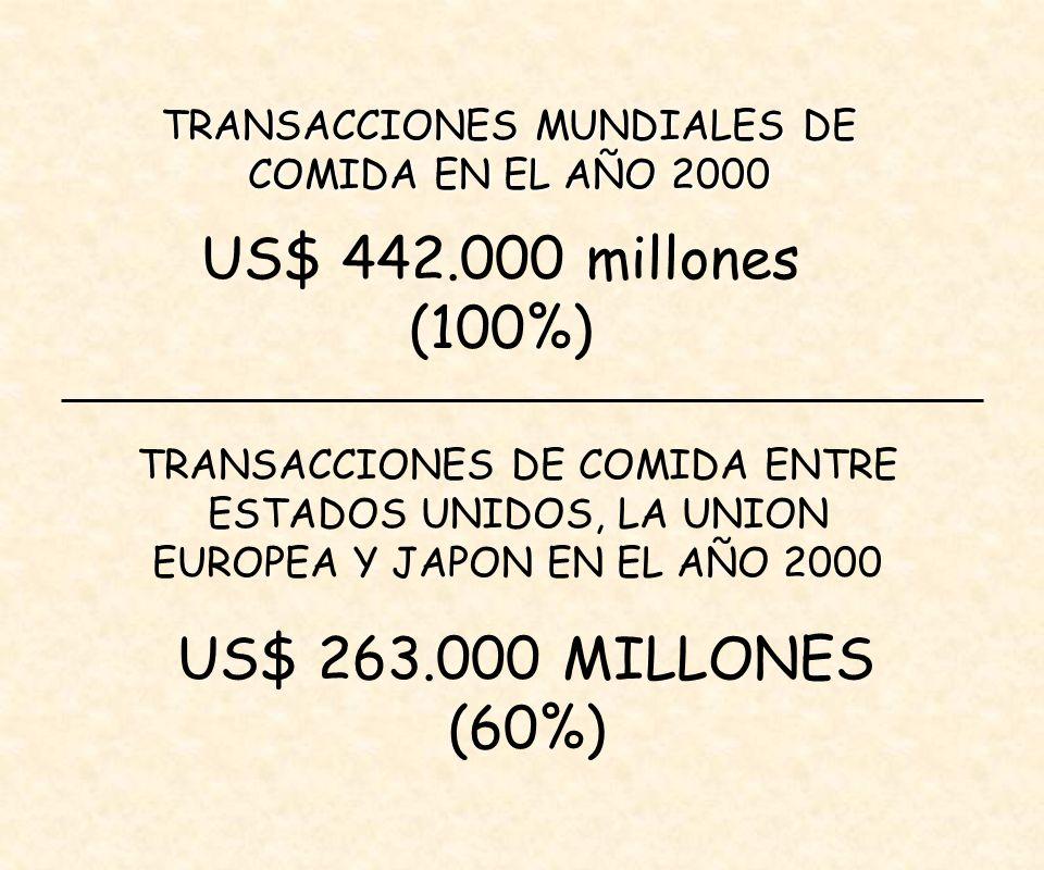 TRANSACCIONES MUNDIALES DE COMIDA EN EL AÑO 2000