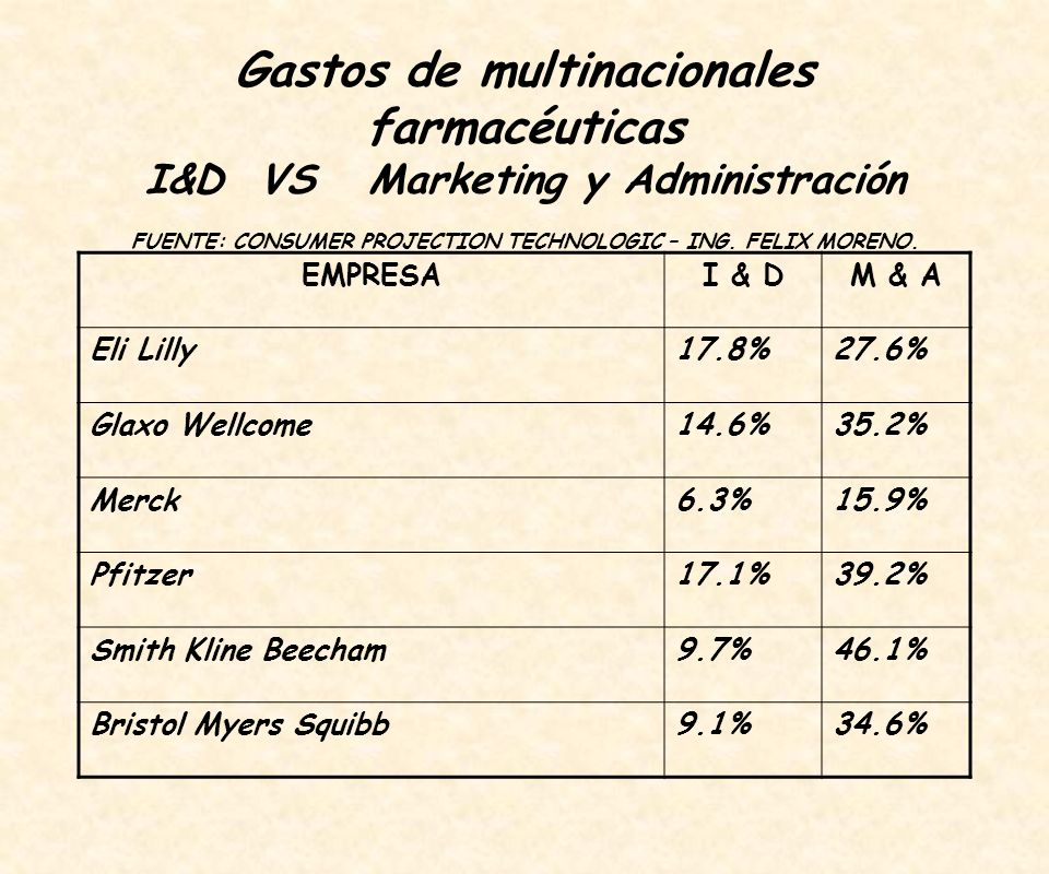 Gastos de multinacionales farmacéuticas I&D VS Marketing y Administración FUENTE: CONSUMER PROJECTION TECHNOLOGIC – ING. FELIX MORENO.