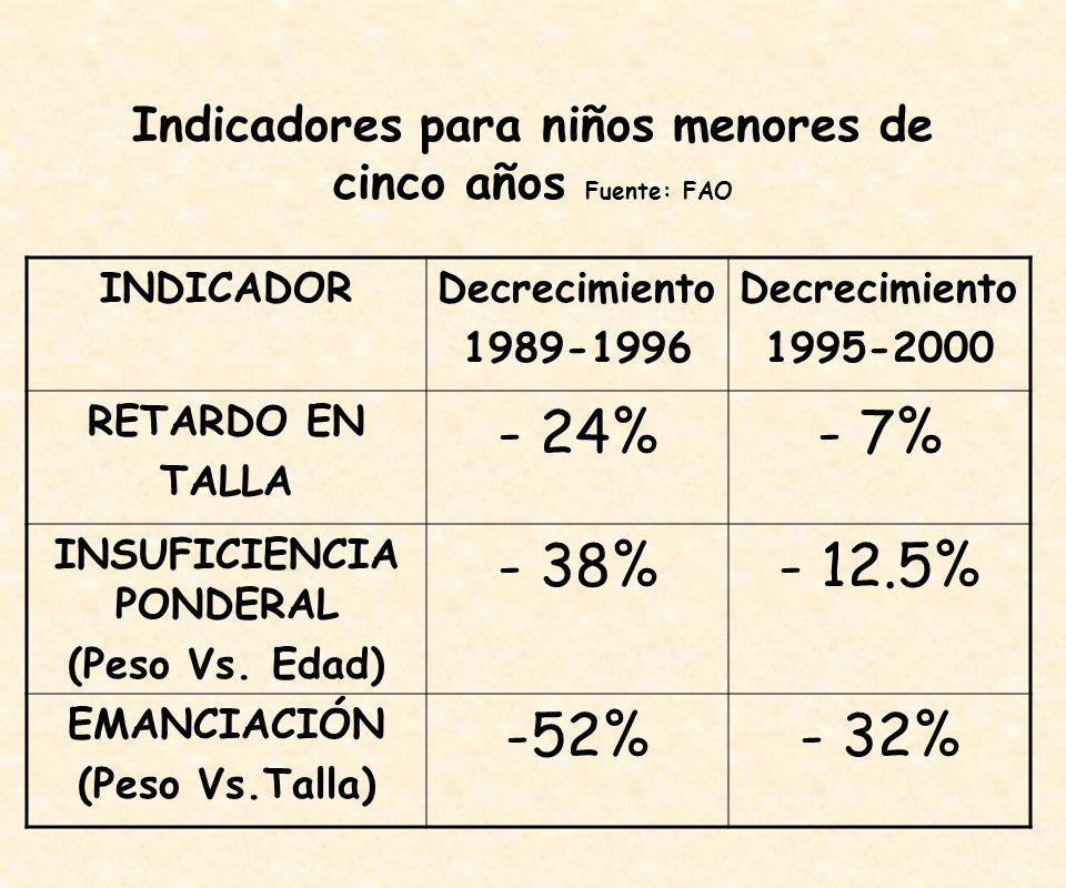 Indicadores para niños menores de cinco años Fuente: FAO