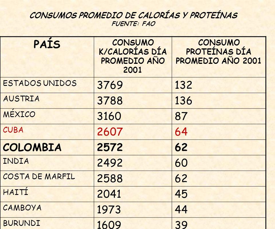 CONSUMOS PROMEDIO DE CALORÍAS Y PROTEÍNAS FUENTE: FAO