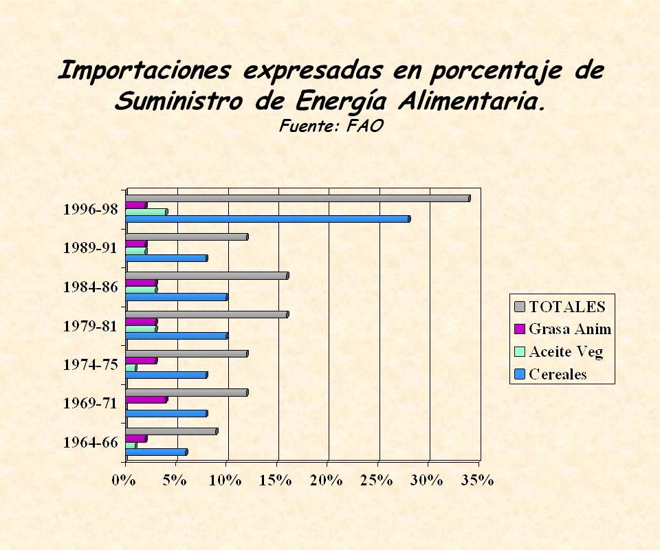 Importaciones expresadas en porcentaje de Suministro de Energía Alimentaria. Fuente: FAO