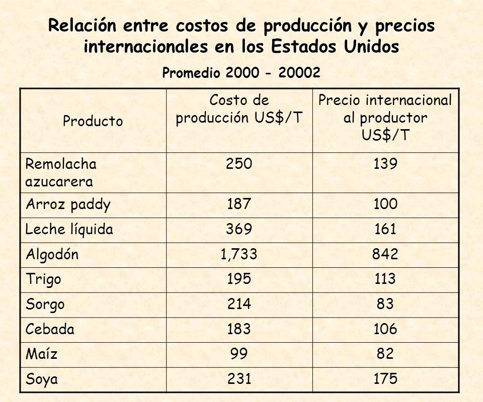 Relación entre costos de producción y precios internacionales en los Estados Unidos