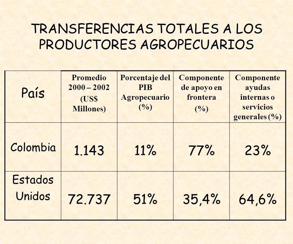 TRANSFERENCIAS TOTALES A LOS PRODUCTORES AGROPECUARIOS
