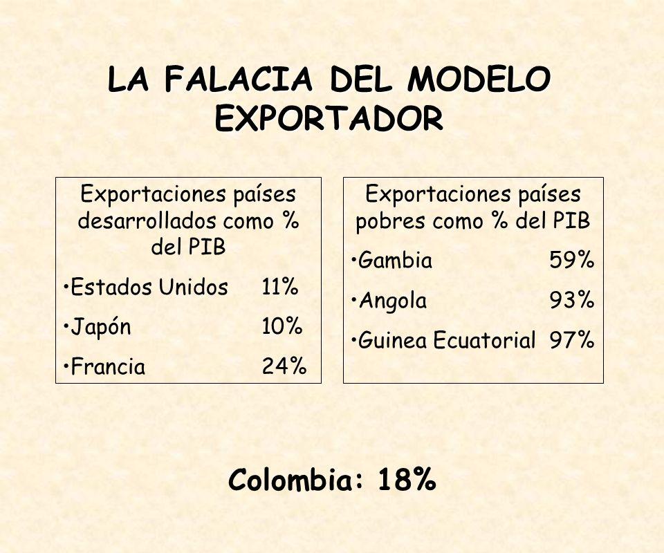 LA FALACIA DEL MODELO EXPORTADOR