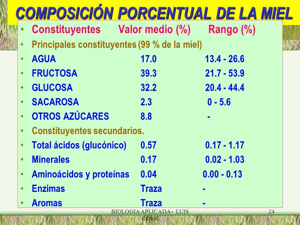 COMPOSICIÓN PORCENTUAL DE LA MIEL
