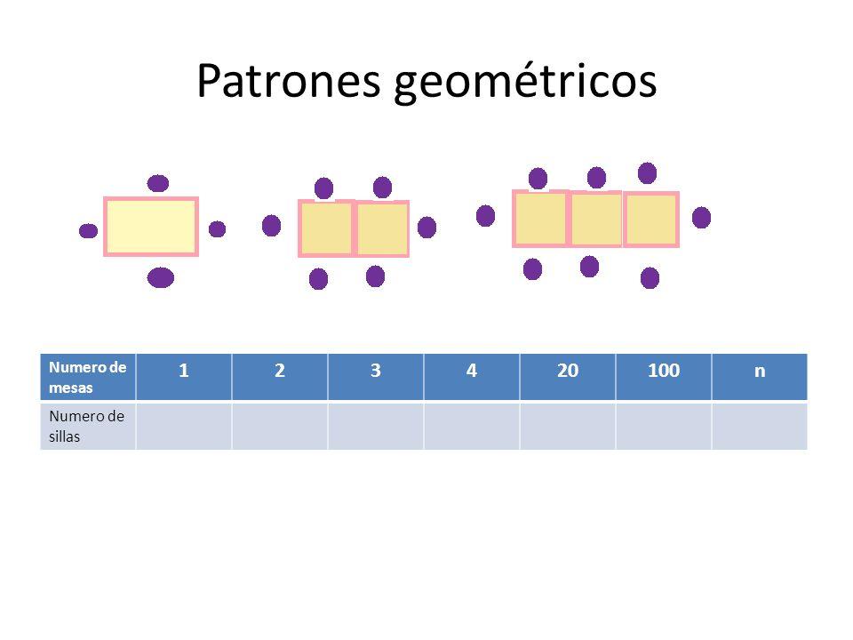 Patrones geométricos Numero de mesas 1 2 3 4 20 100 n Numero de sillas