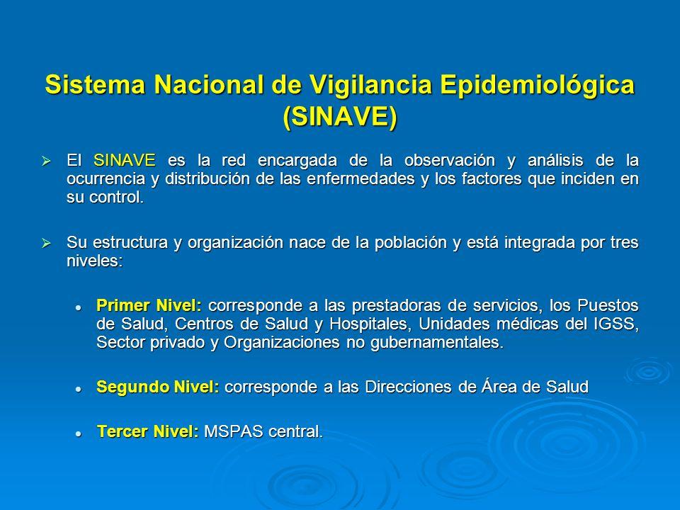 Sistema Nacional de Vigilancia Epidemiológica (SINAVE)