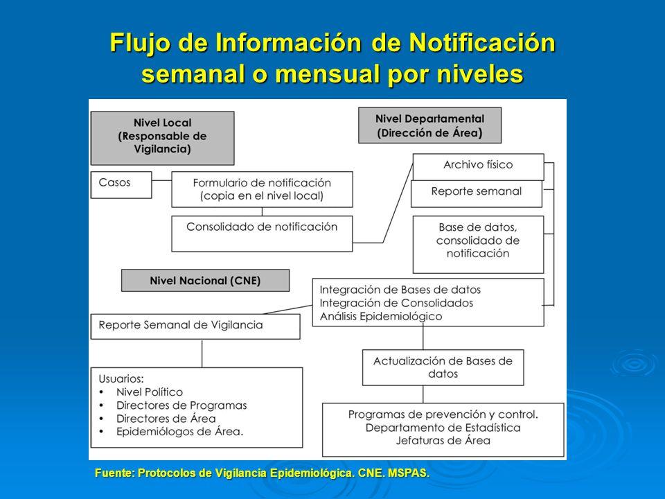 Flujo de Información de Notificación semanal o mensual por niveles