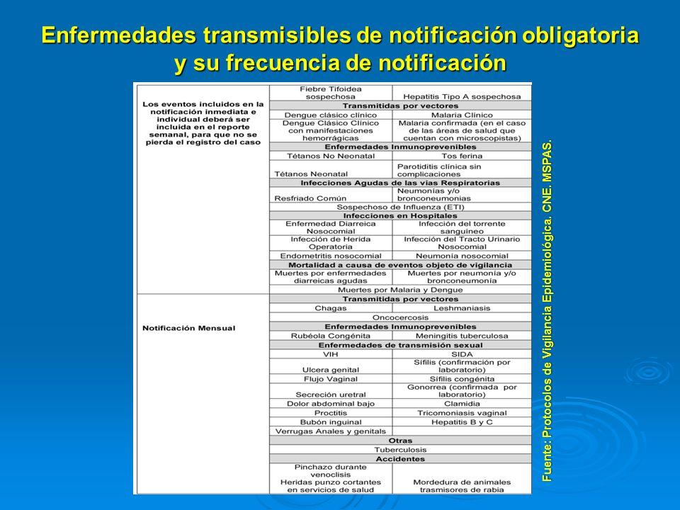 Enfermedades transmisibles de notificación obligatoria y su frecuencia de notificación