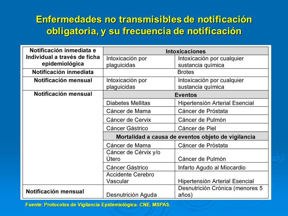Enfermedades no transmisibles de notificación obligatoria, y su frecuencia de notificación