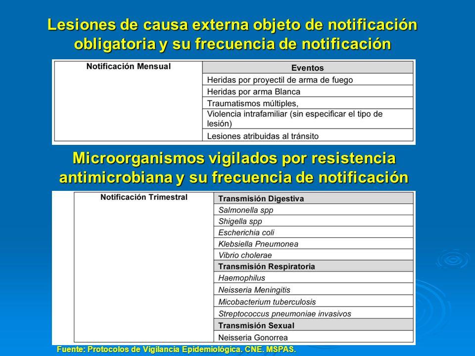 Lesiones de causa externa objeto de notificación obligatoria y su frecuencia de notificación