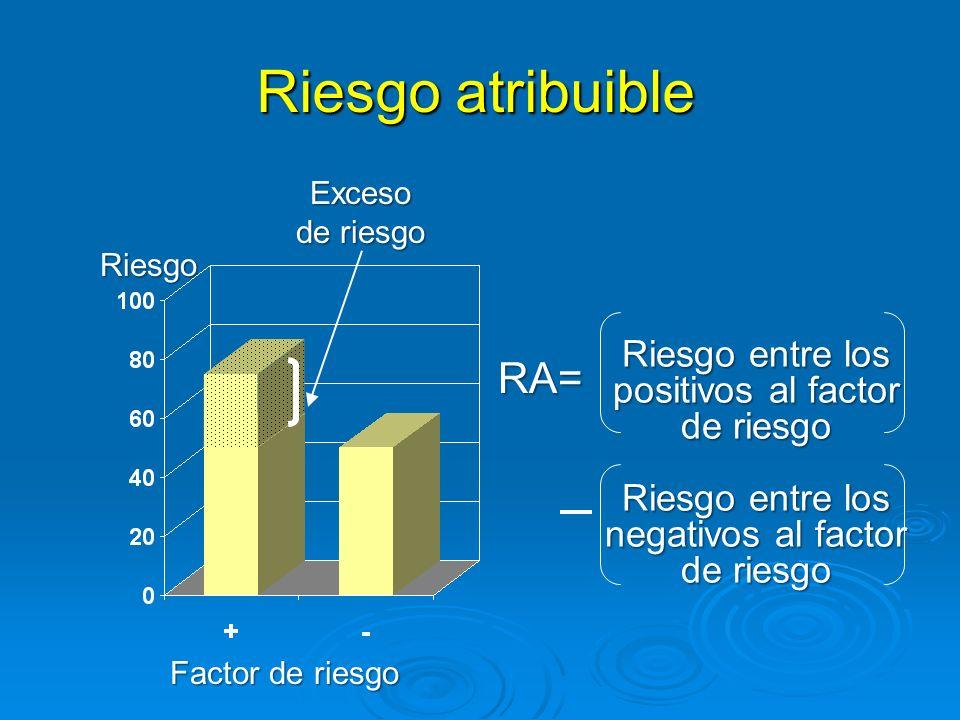 Riesgo atribuible RA= Riesgo entre los positivos al factor de riesgo