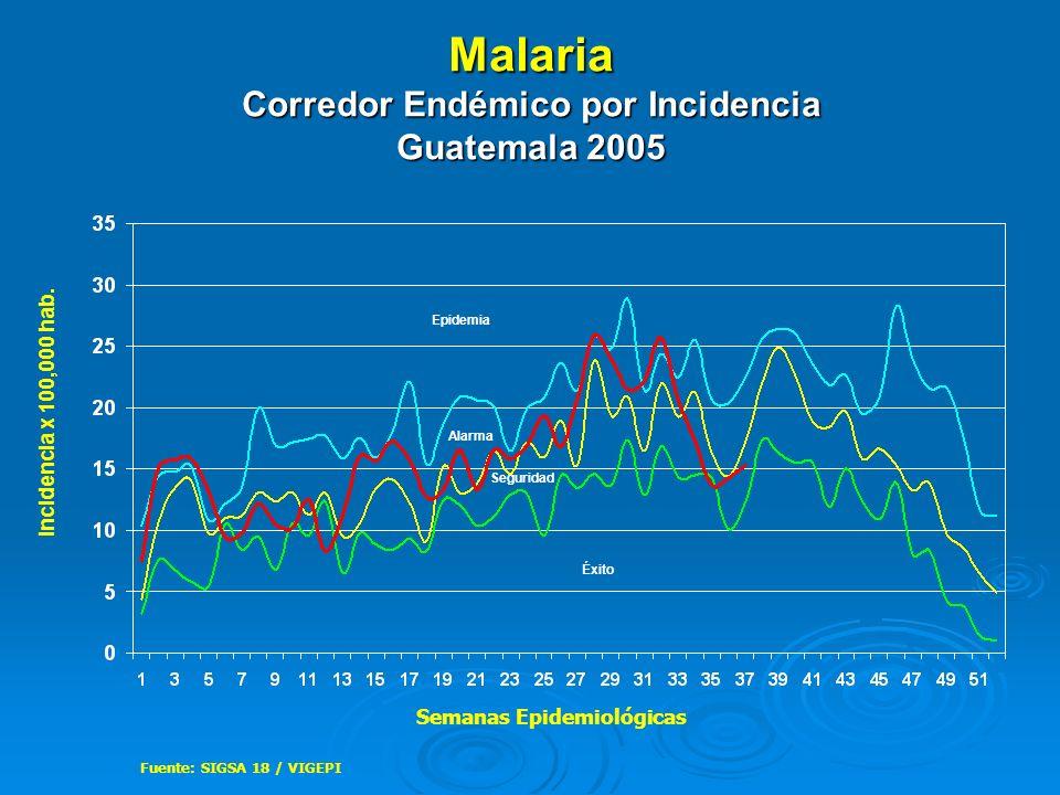 Malaria Corredor Endémico por Incidencia Guatemala 2005