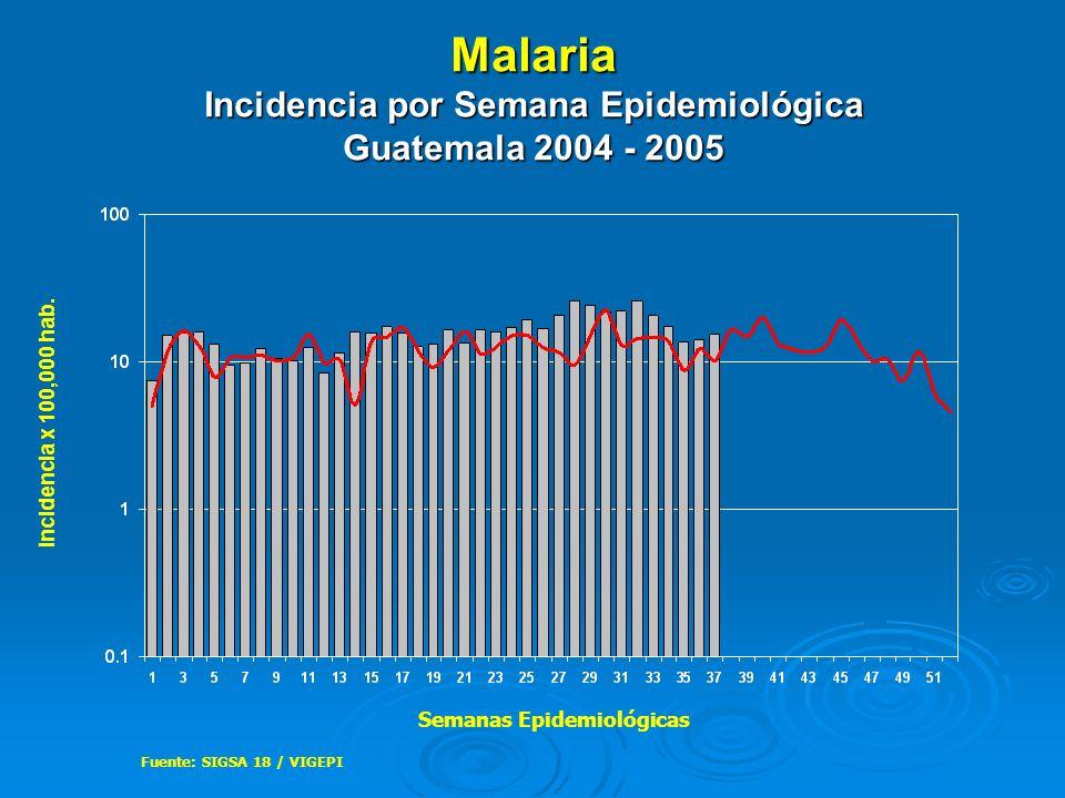 Malaria Incidencia por Semana Epidemiológica Guatemala 2004 - 2005