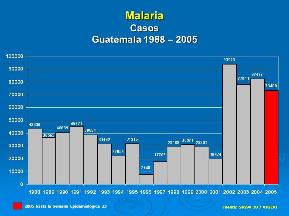 Malaria Casos Guatemala 1988 – 2005