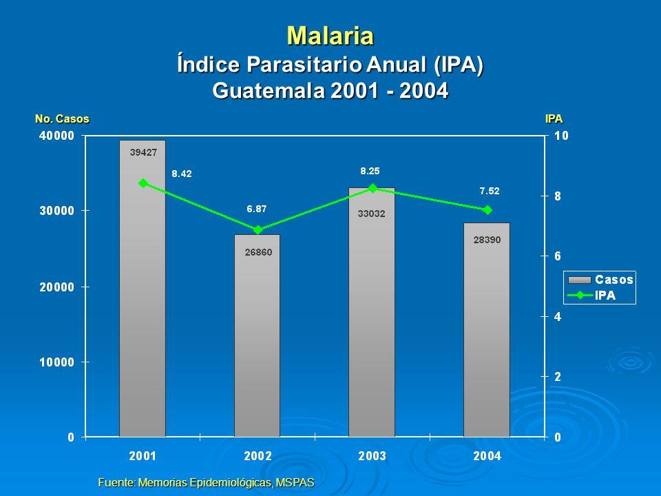 Malaria Índice Parasitario Anual (IPA) Guatemala 2001 - 2004