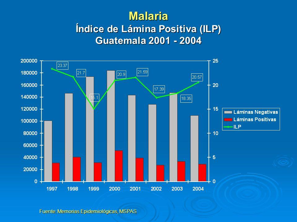 Malaria Índice de Lámina Positiva (ILP) Guatemala 2001 - 2004