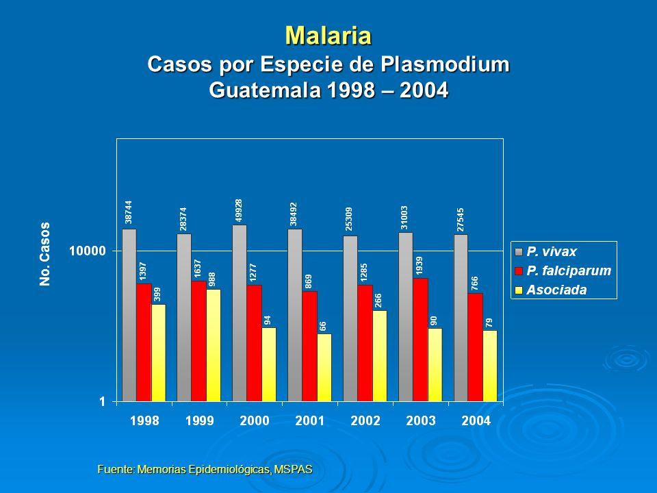 Malaria Casos por Especie de Plasmodium Guatemala 1998 – 2004