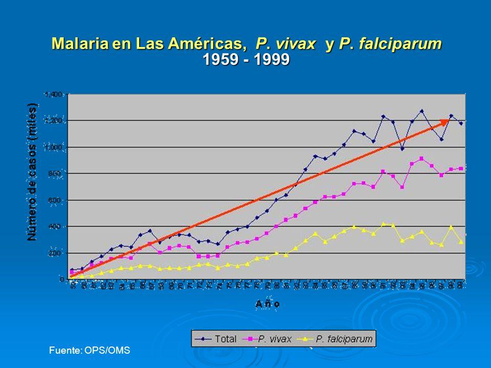 Malaria en Las Américas, P. vivax y P. falciparum