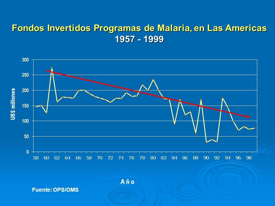 Fondos Invertidos Programas de Malaria, en Las Americas 1957 - 1999