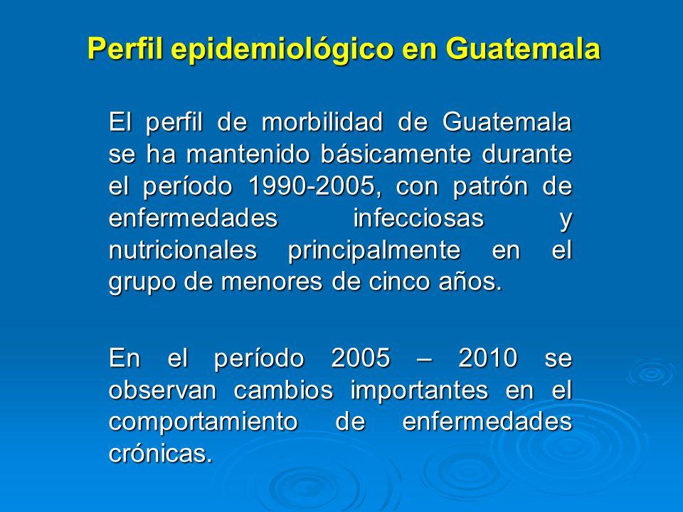 Perfil epidemiológico en Guatemala