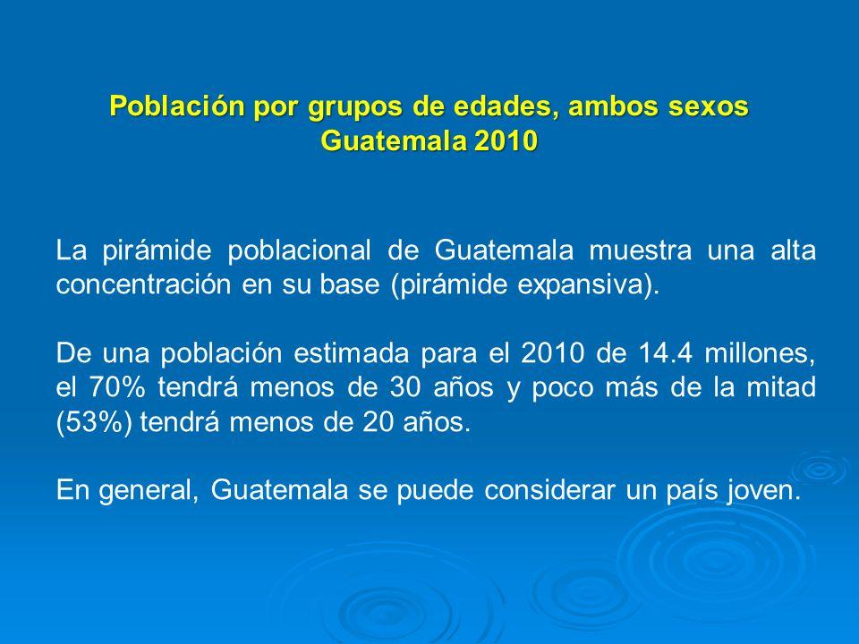 Población por grupos de edades, ambos sexos