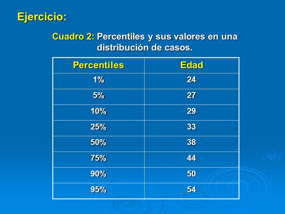 Cuadro 2: Percentiles y sus valores en una distribución de casos.