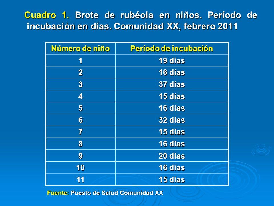 Cuadro 1. Brote de rubéola en niños. Período de incubación en días