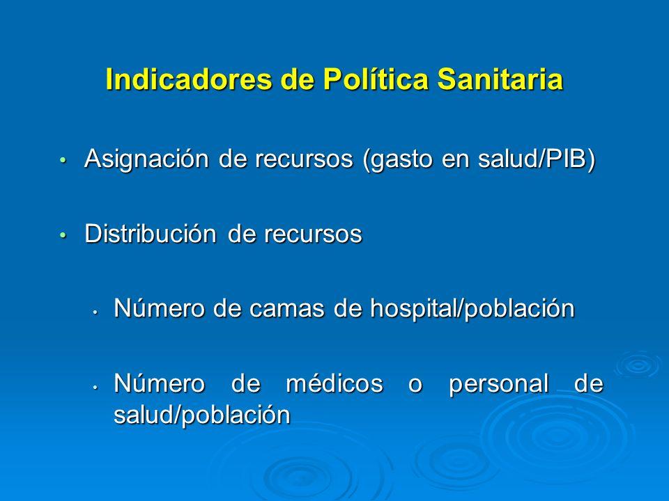 Indicadores de Política Sanitaria