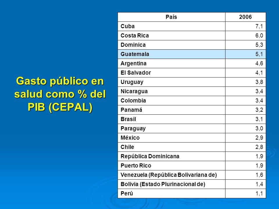 Gasto público en salud como % del PIB (CEPAL)
