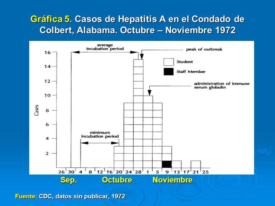 Gráfica 5. Casos de Hepatitis A en el Condado de Colbert, Alabama
