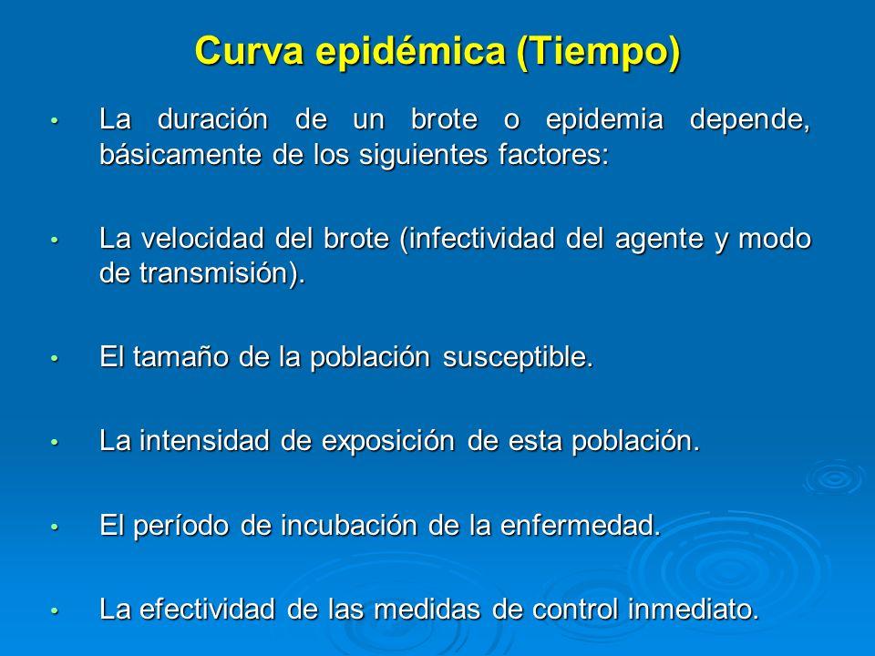 Curva epidémica (Tiempo)