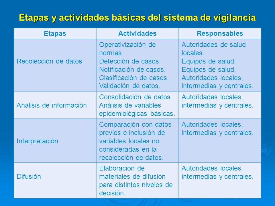Etapas y actividades básicas del sistema de vigilancia