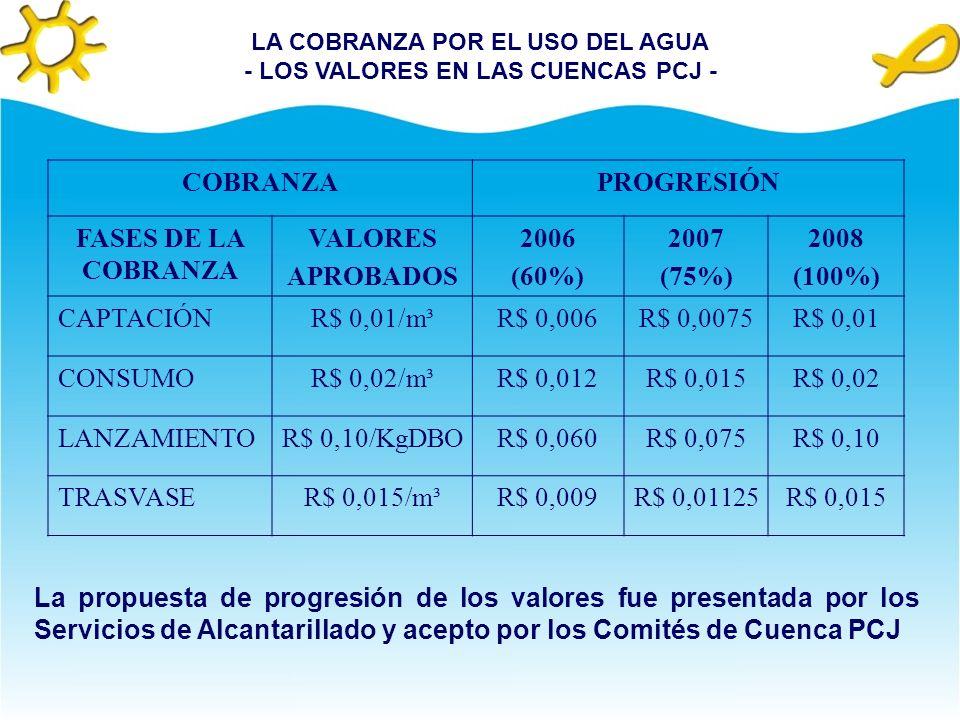 LA COBRANZA POR EL USO DEL AGUA - LOS VALORES EN LAS CUENCAS PCJ -