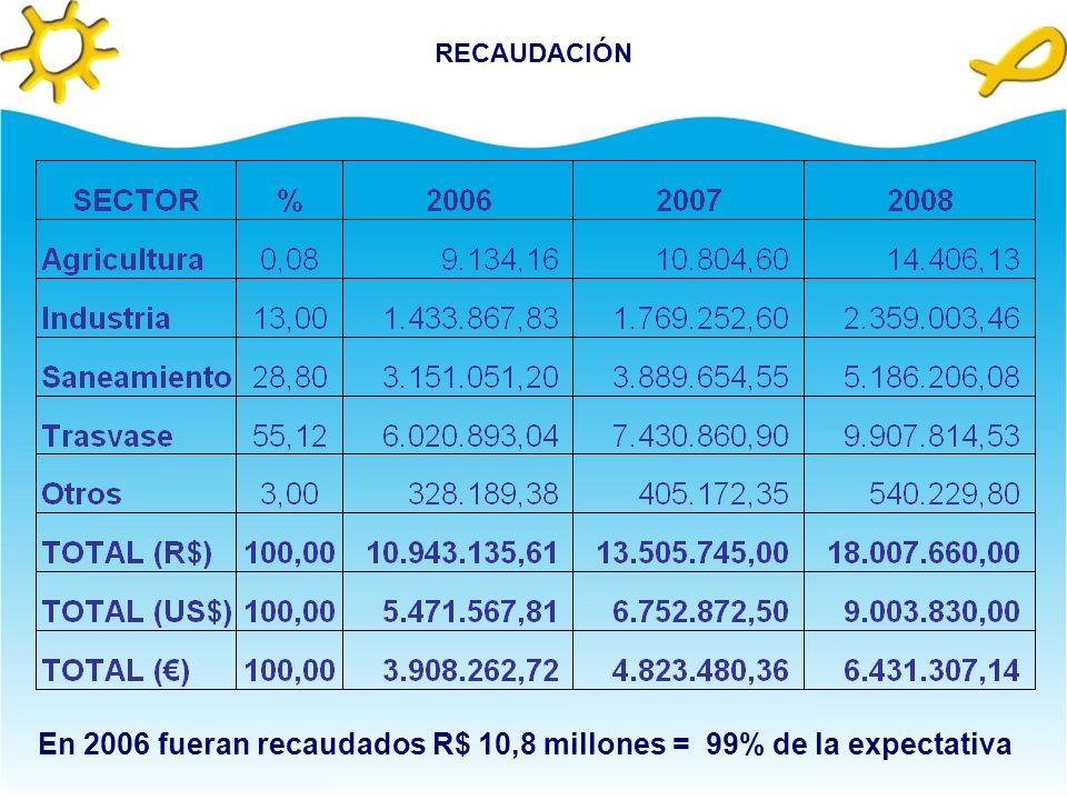 En 2006 fueran recaudados R$ 10,8 millones = 99% de la expectativa