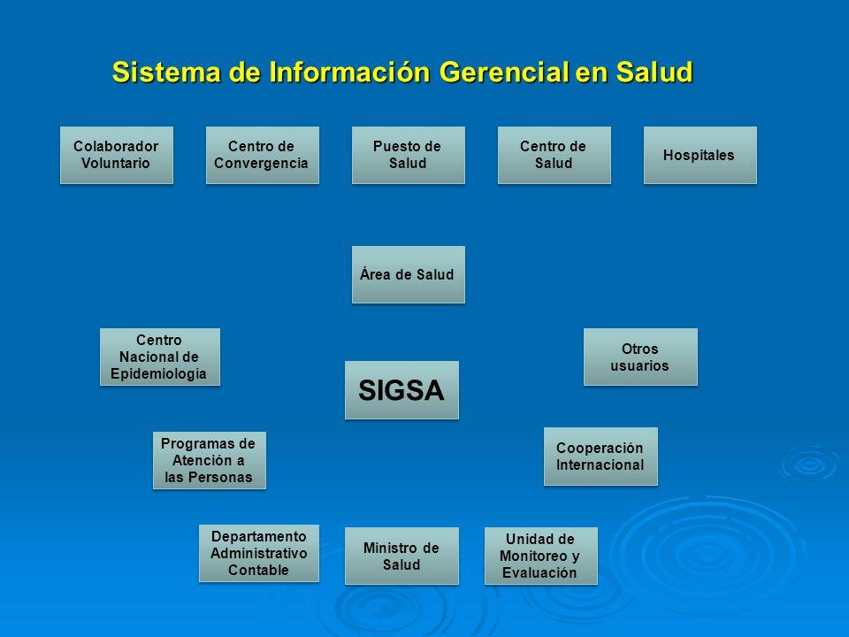 Sistema de Información Gerencial en Salud
