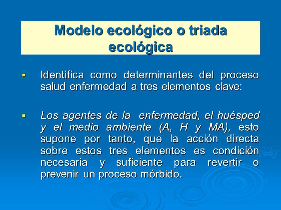 Modelo ecológico o triada ecológica