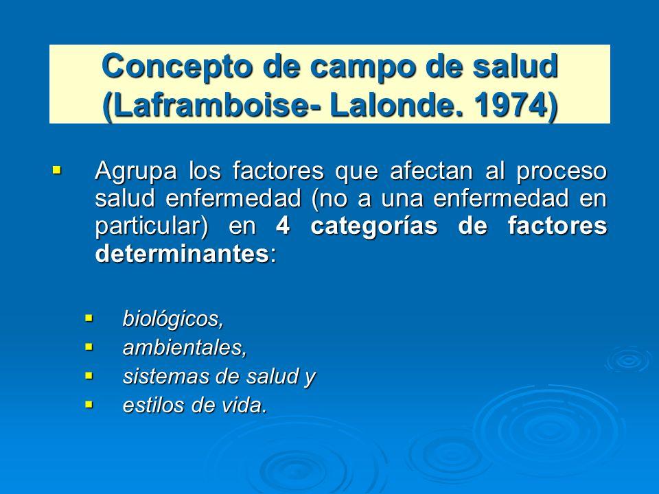 Concepto de campo de salud (Laframboise- Lalonde. 1974)