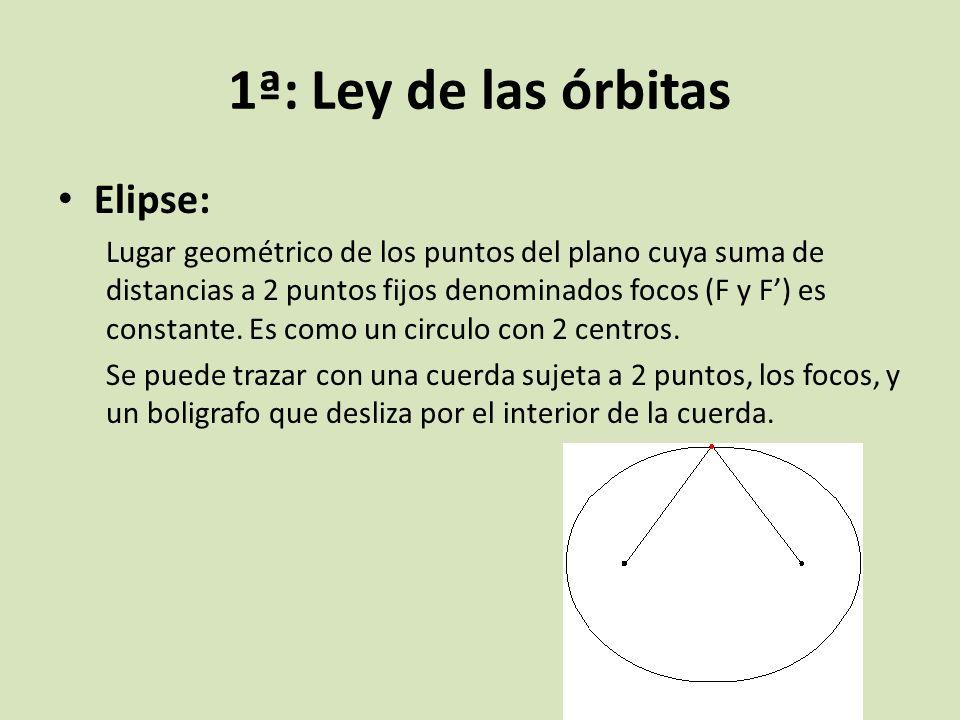 1ª: Ley de las órbitas Elipse: