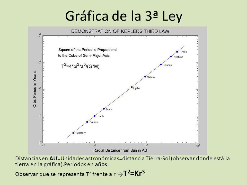 Gráfica de la 3ª Ley