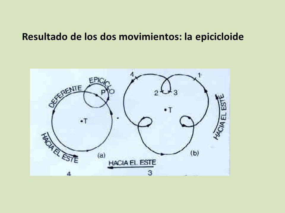 Resultado de los dos movimientos: la epicicloide