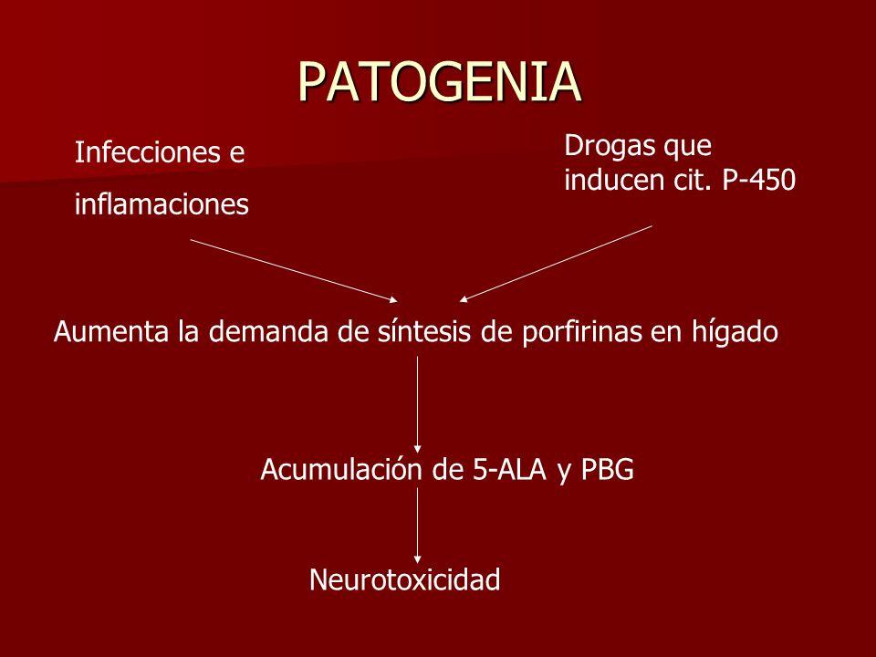 PATOGENIA Drogas que inducen cit. P-450 Infecciones e inflamaciones