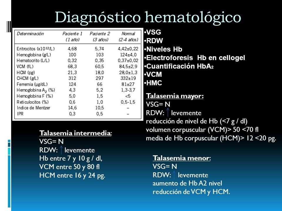 Diagnóstico hematológico