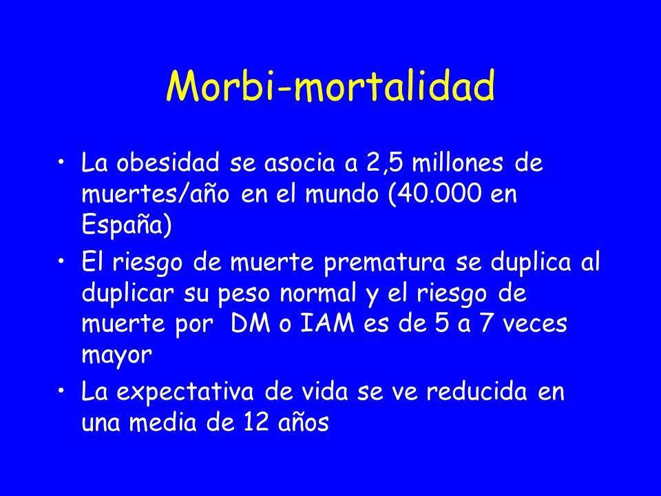 Morbi-mortalidad La obesidad se asocia a 2,5 millones de muertes/año en el mundo (40.000 en España)