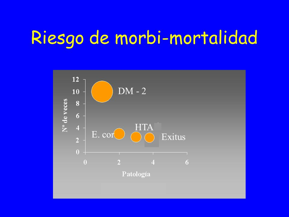 Riesgo de morbi-mortalidad