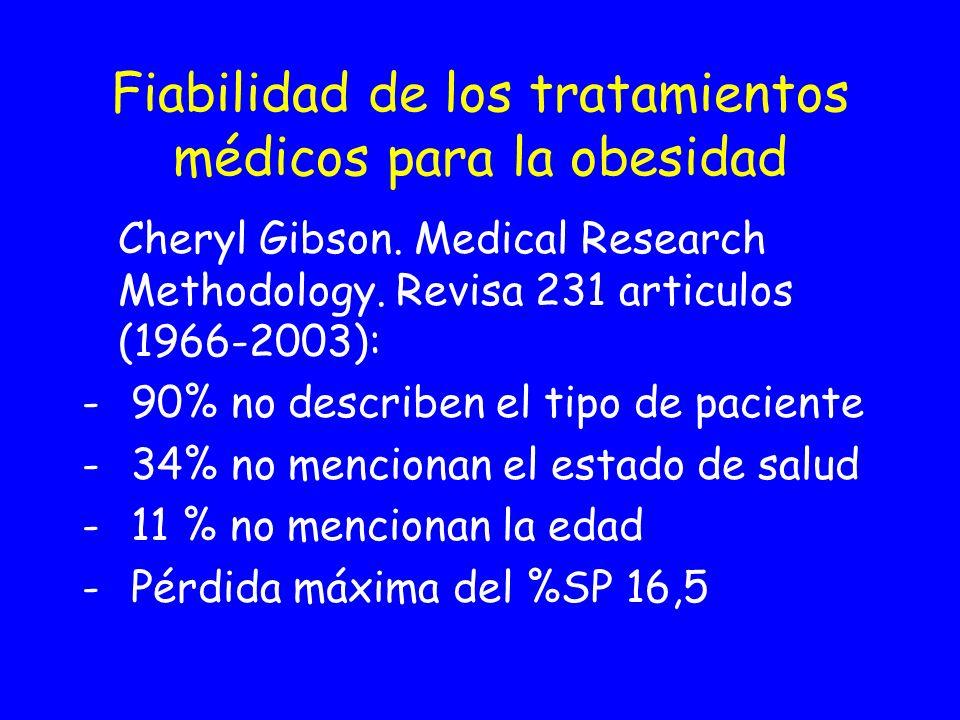 Fiabilidad de los tratamientos médicos para la obesidad