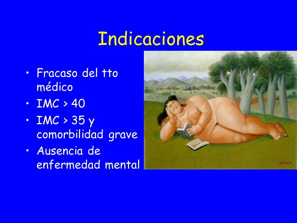 Indicaciones Fracaso del tto médico IMC > 40