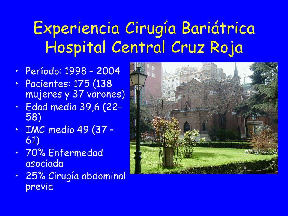 Experiencia Cirugía Bariátrica Hospital Central Cruz Roja