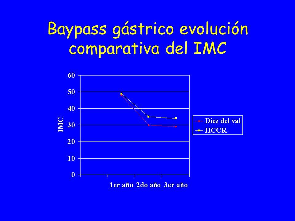 Baypass gástrico evolución comparativa del IMC